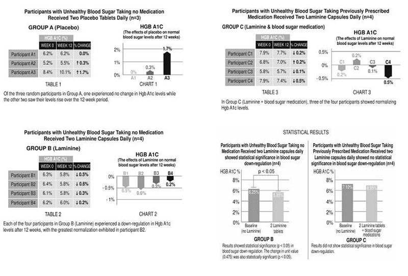 laminine diabetes study chart